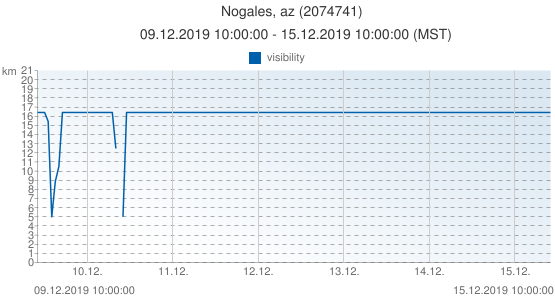 Nogales, az, United States of America (2074741): visibility: 09.12.2019 10:00:00 - 15.12.2019 10:00:00 (MST)