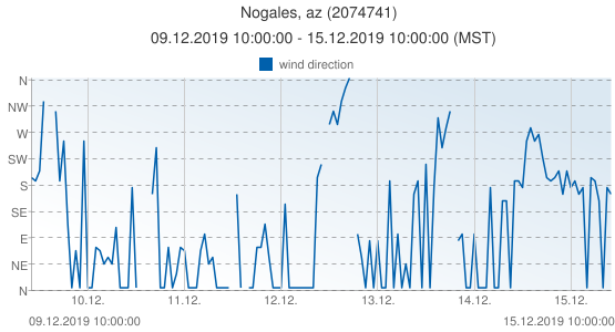Nogales, az, United States of America (2074741): wind direction: 09.12.2019 10:00:00 - 15.12.2019 10:00:00 (MST)