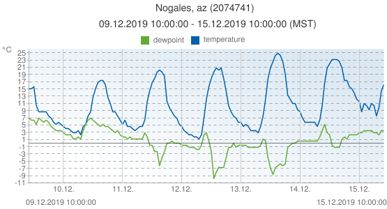Nogales, az, United States of America (2074741): temperature & dewpoint: 09.12.2019 10:00:00 - 15.12.2019 10:00:00 (MST)