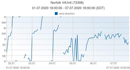 Norfolk VA/Intl, United States of America (72308): wind direction: 01.07.2020 18:00:00 - 07.07.2020 18:00:00 (EDT)