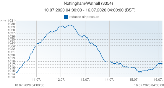 Nottingham/Watnall, United Kingdom (3354): reduced air pressure: 10.07.2020 04:00:00 - 16.07.2020 04:00:00 (BST)