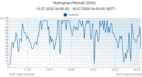 Nottingham/Watnall, United Kingdom (3354): visibility: 10.07.2020 04:00:00 - 16.07.2020 04:00:00 (BST)