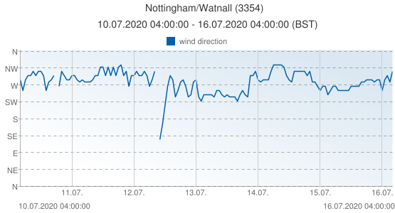 Nottingham/Watnall, United Kingdom (3354): wind direction: 10.07.2020 04:00:00 - 16.07.2020 04:00:00 (BST)