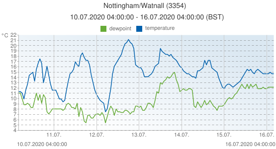 Nottingham/Watnall, United Kingdom (3354): temperature & dewpoint: 10.07.2020 04:00:00 - 16.07.2020 04:00:00 (BST)