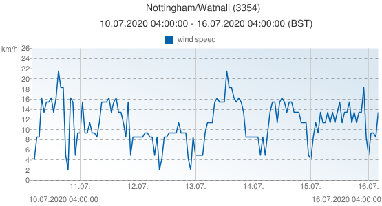 Nottingham/Watnall, United Kingdom (3354): wind speed: 10.07.2020 04:00:00 - 16.07.2020 04:00:00 (BST)