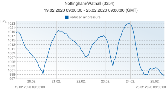 Nottingham/Watnall, United Kingdom (3354): reduced air pressure: 19.02.2020 09:00:00 - 25.02.2020 09:00:00 (GMT)