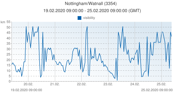 Nottingham/Watnall, United Kingdom (3354): visibility: 19.02.2020 09:00:00 - 25.02.2020 09:00:00 (GMT)