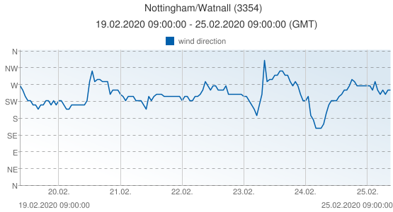 Nottingham/Watnall, United Kingdom (3354): wind direction: 19.02.2020 09:00:00 - 25.02.2020 09:00:00 (GMT)
