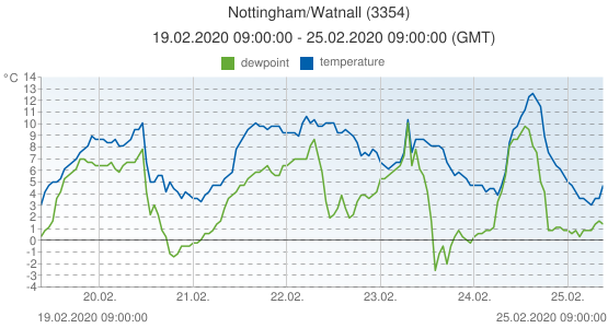 Nottingham/Watnall, United Kingdom (3354): temperature & dewpoint: 19.02.2020 09:00:00 - 25.02.2020 09:00:00 (GMT)