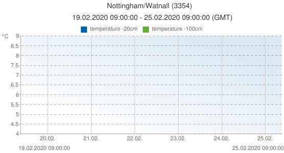 Nottingham/Watnall, United Kingdom (3354): temperature -20cm & temperature -100cm: 19.02.2020 09:00:00 - 25.02.2020 09:00:00 (GMT)