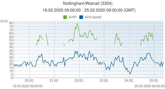 Nottingham/Watnall, United Kingdom (3354): wind speed & gusts: 19.02.2020 09:00:00 - 25.02.2020 09:00:00 (GMT)