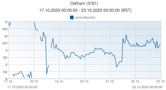 Odiham, United Kingdom (3761): wind direction: 17.10.2020 00:00:00 - 23.10.2020 00:00:00 (BST)