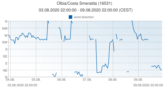 Olbia/Costa Smeralda, Italy (16531): wind direction: 03.08.2020 22:00:00 - 09.08.2020 22:00:00 (CEST)