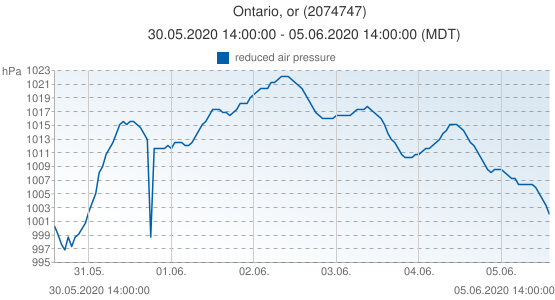 Ontario, or, United States of America (2074747): reduced air pressure: 30.05.2020 14:00:00 - 05.06.2020 14:00:00 (MDT)