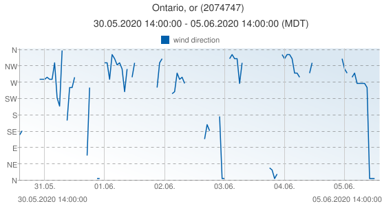 Ontario, or, United States of America (2074747): wind direction: 30.05.2020 14:00:00 - 05.06.2020 14:00:00 (MDT)