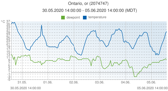 Ontario, or, United States of America (2074747): temperature & dewpoint: 30.05.2020 14:00:00 - 05.06.2020 14:00:00 (MDT)