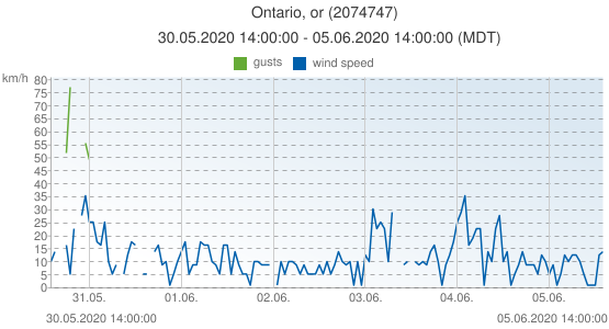 Ontario, or, United States of America (2074747): wind speed & gusts: 30.05.2020 14:00:00 - 05.06.2020 14:00:00 (MDT)