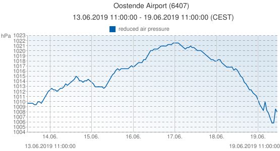 Oostende Airport, Belgique (6407): reduced air pressure: 13.06.2019 11:00:00 - 19.06.2019 11:00:00 (CEST)