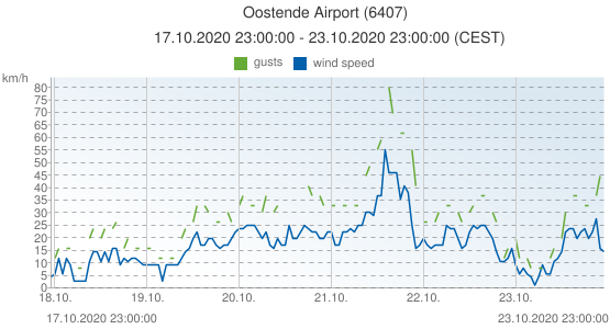 Oostende Airport, Belgium (6407): wind speed & gusts: 17.10.2020 23:00:00 - 23.10.2020 23:00:00 (CEST)