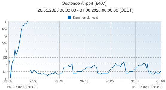 Oostende Airport, Belgique (6407): Direction du vent: 26.05.2020 00:00:00 - 01.06.2020 00:00:00 (CEST)