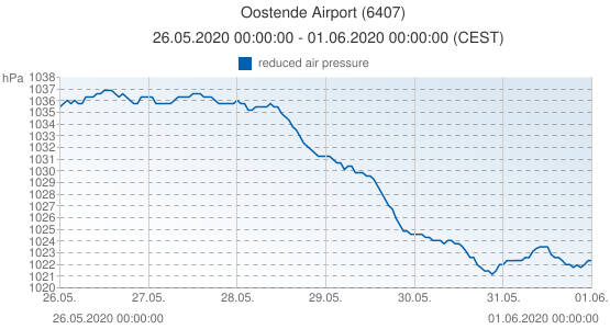Oostende Airport, Belgique (6407): reduced air pressure: 26.05.2020 00:00:00 - 01.06.2020 00:00:00 (CEST)