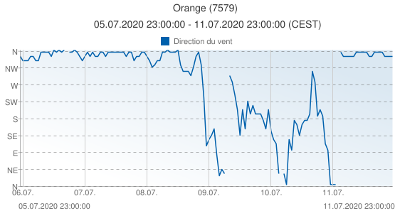 Orange, France (7579): Direction du vent: 05.07.2020 23:00:00 - 11.07.2020 23:00:00 (CEST)