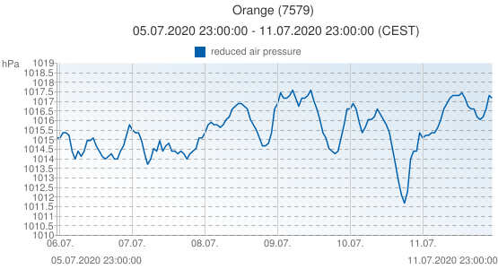 Orange, France (7579): reduced air pressure: 05.07.2020 23:00:00 - 11.07.2020 23:00:00 (CEST)