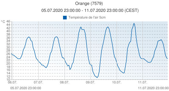 Orange, France (7579): Température de l'air 5cm: 05.07.2020 23:00:00 - 11.07.2020 23:00:00 (CEST)