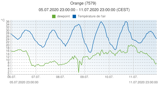 Orange, France (7579): Température de l'air & dewpoint: 05.07.2020 23:00:00 - 11.07.2020 23:00:00 (CEST)