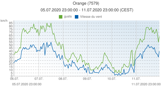 Orange, France (7579): Vitesse du vent & gusts: 05.07.2020 23:00:00 - 11.07.2020 23:00:00 (CEST)
