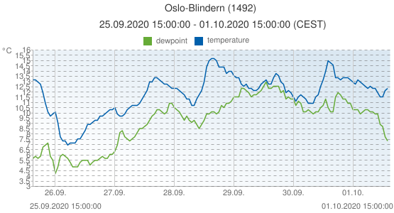 Oslo-Blindern, Norway (1492): temperature & dewpoint: 25.09.2020 15:00:00 - 01.10.2020 15:00:00 (CEST)