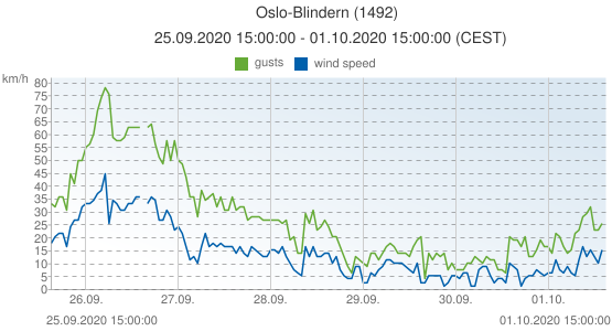 Oslo-Blindern, Norway (1492): wind speed & gusts: 25.09.2020 15:00:00 - 01.10.2020 15:00:00 (CEST)