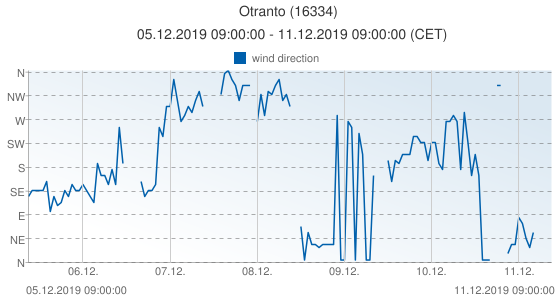 Otranto, Italy (16334): wind direction: 05.12.2019 09:00:00 - 11.12.2019 09:00:00 (CET)