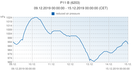 P11-B, Netherlands (6203): reduced air pressure: 09.12.2019 00:00:00 - 15.12.2019 00:00:00 (CET)