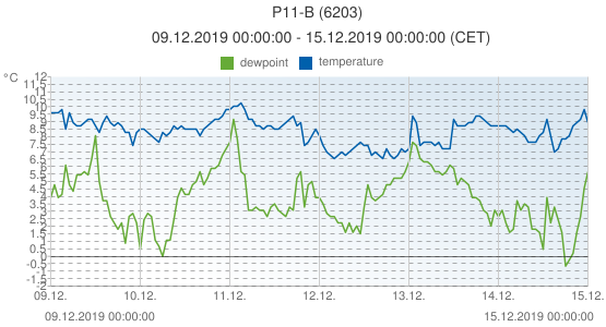 P11-B, Netherlands (6203): temperature & dewpoint: 09.12.2019 00:00:00 - 15.12.2019 00:00:00 (CET)