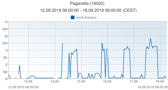 Paganella, Italy (16022): wind direction: 12.09.2019 06:00:00 - 18.09.2019 06:00:00 (CEST)
