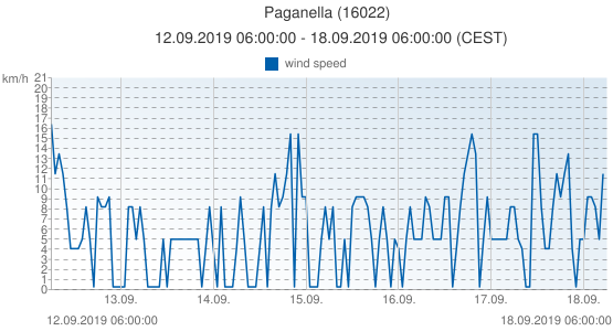 Paganella, Italy (16022): wind speed: 12.09.2019 06:00:00 - 18.09.2019 06:00:00 (CEST)