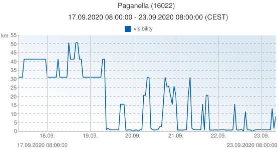 Paganella, Italy (16022): visibility: 17.09.2020 08:00:00 - 23.09.2020 08:00:00 (CEST)