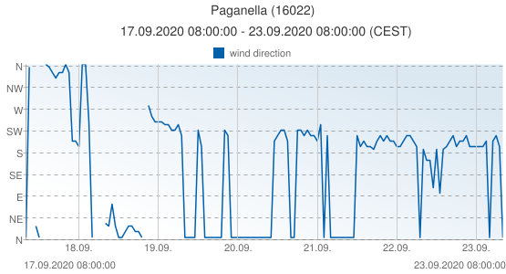 Paganella, Italy (16022): wind direction: 17.09.2020 08:00:00 - 23.09.2020 08:00:00 (CEST)