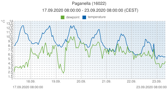 Paganella, Italy (16022): temperature & dewpoint: 17.09.2020 08:00:00 - 23.09.2020 08:00:00 (CEST)