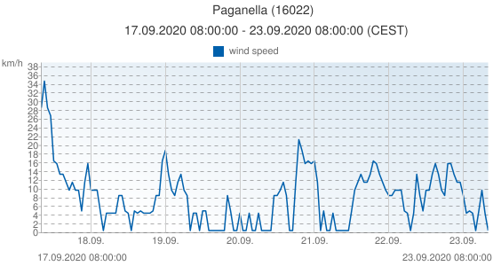 Paganella, Italy (16022): wind speed: 17.09.2020 08:00:00 - 23.09.2020 08:00:00 (CEST)