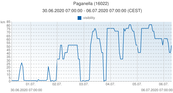 Paganella, Italy (16022): visibility: 30.06.2020 07:00:00 - 06.07.2020 07:00:00 (CEST)