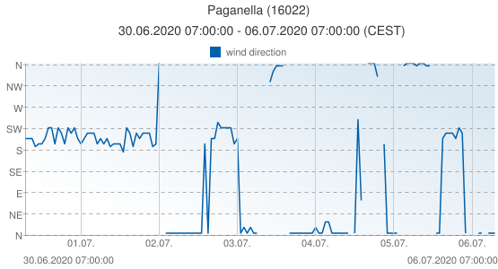 Paganella, Italy (16022): wind direction: 30.06.2020 07:00:00 - 06.07.2020 07:00:00 (CEST)
