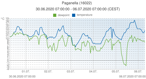 Paganella, Italy (16022): temperature & dewpoint: 30.06.2020 07:00:00 - 06.07.2020 07:00:00 (CEST)