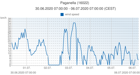 Paganella, Italy (16022): wind speed: 30.06.2020 07:00:00 - 06.07.2020 07:00:00 (CEST)