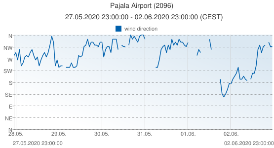 Pajala Airport, Sweden (2096): wind direction: 27.05.2020 23:00:00 - 02.06.2020 23:00:00 (CEST)
