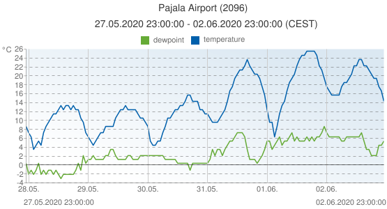 Pajala Airport, Sweden (2096): temperature & dewpoint: 27.05.2020 23:00:00 - 02.06.2020 23:00:00 (CEST)