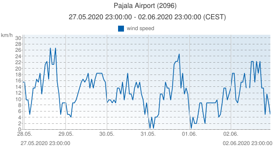 Pajala Airport, Sweden (2096): wind speed: 27.05.2020 23:00:00 - 02.06.2020 23:00:00 (CEST)