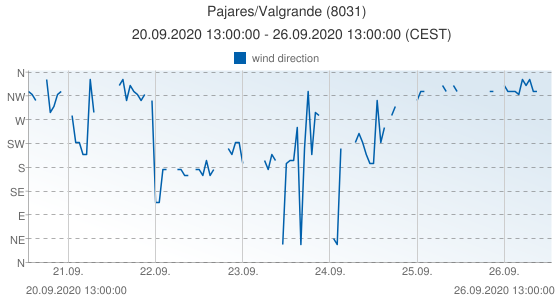 Pajares/Valgrande, Spain (8031): wind direction: 20.09.2020 13:00:00 - 26.09.2020 13:00:00 (CEST)