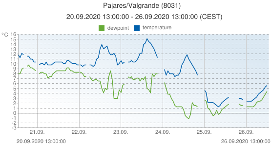 Pajares/Valgrande, Spain (8031): temperature & dewpoint: 20.09.2020 13:00:00 - 26.09.2020 13:00:00 (CEST)